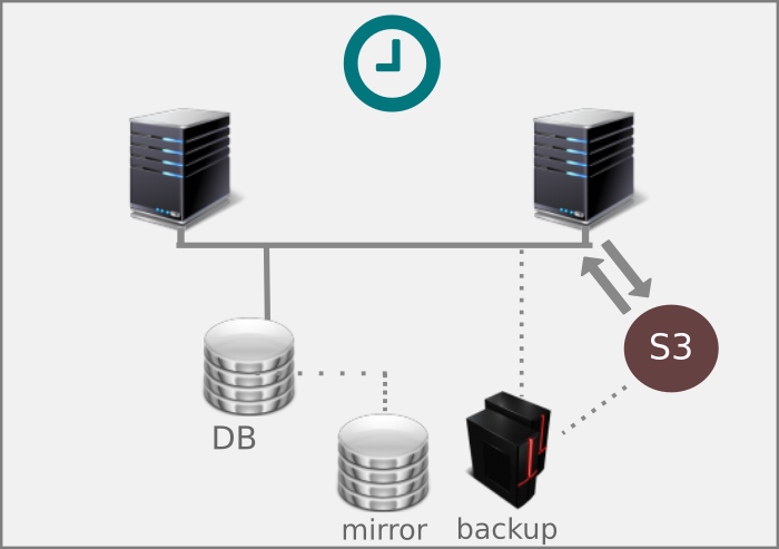 Automated Backup